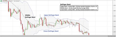 forex tutorial analysis bollinger band indicator forex investigator forex
