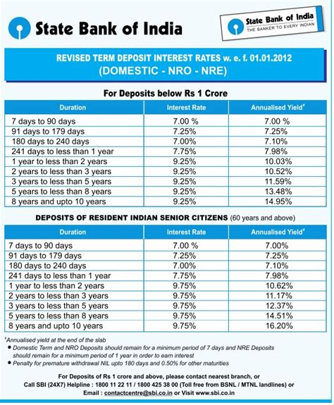 state bank of india melbourne canara bank fixed deposit rates calculator you can