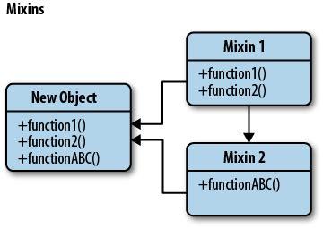 Js Mixin Pattern   mixin 183 undersercore 源码分析