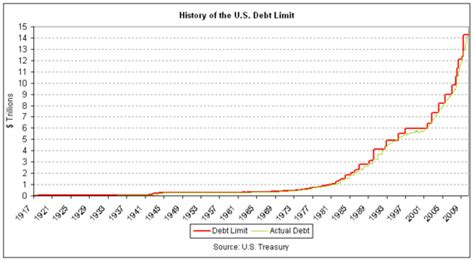 Who Sets The Debt Ceiling by Hitting The Debt Ceiling Faith Heritage