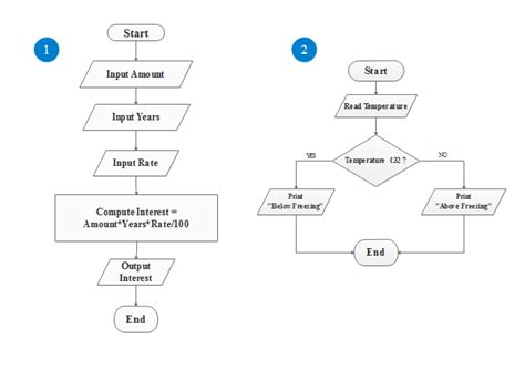 easy flow chart template simple algorithm flowchart free simple algorithm