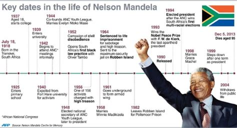 nelson mandela basic biography 20 inspirational quotes by nelson mandela know it all