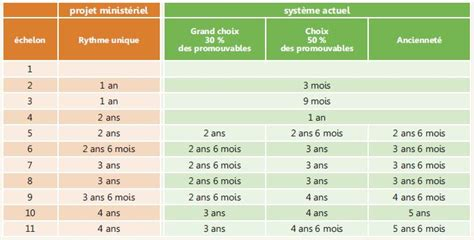 Grille Indiciaire Education Nationale Catégorie C by Fonction Publique Ppcr Nouveau Reclassement Nouveau D