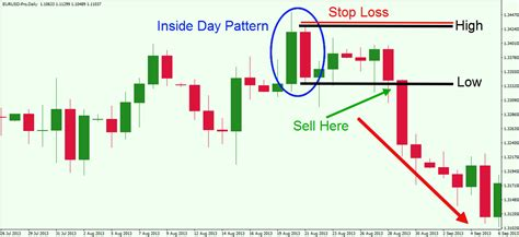 candlestick pattern inside day master the simple inside bar breakout trading strategy