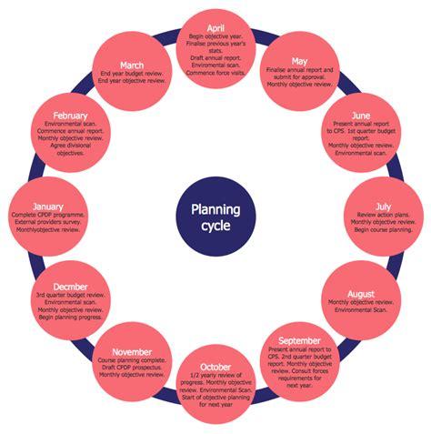marketing cycle diagram conceptdraw sles marketing target circular diagrams