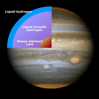 Interior Structure Of Jupiter by The Planet Jupiter History Earth View Composition