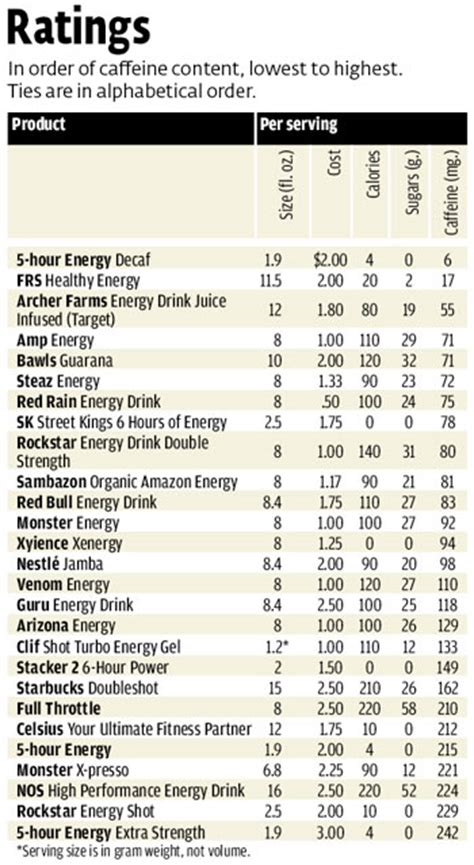 7 Items And Their Caffeine Contents by Energy Drinks Caffeine Content Calories And Sugar