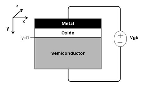 what is a mos capacitor mos capacitor value 28 images electrostatics why capacitance is given as constant value in