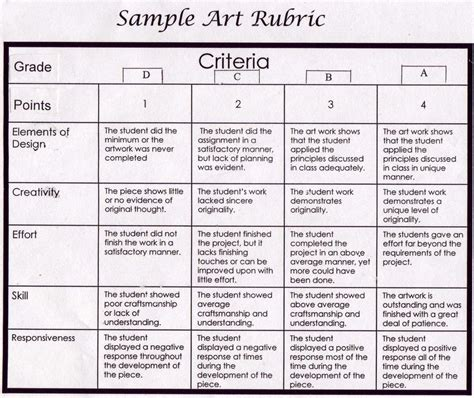 vapa rubrics and assessment tools daniel mccloud edu