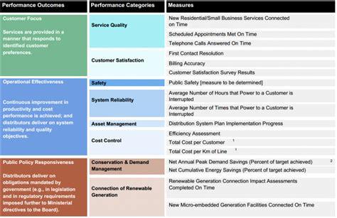 Performance Magazine Performance Framework At Ontario Energy Board Case Study Entegrus Distributor Scorecard Template