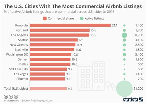 airbnb user statistics chart the u s cities with the most commercial airbnb