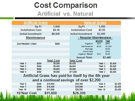 artificial grass save water and money during the drought