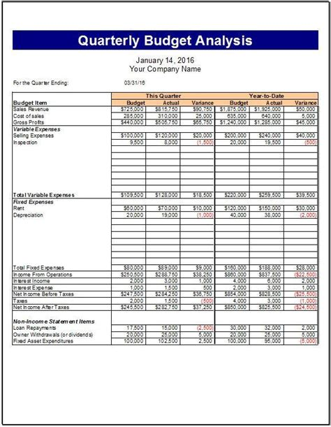 Budget Analysis Template by Quarterly And Ytd Budget Analysis Template Clickstarters