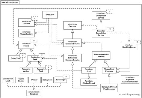 uml java diagram java 7 util concurrent api uml class diagram exles
