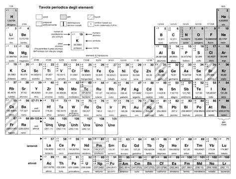 tavola di chimica chimica archives dislessia discalculia disturbi