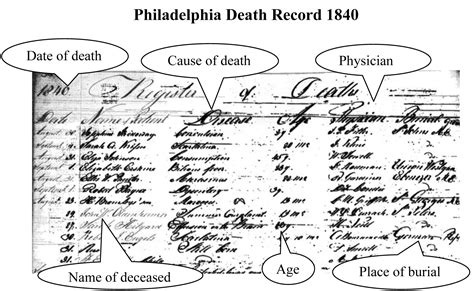 Recorded Deaths From Record Sources Familytree