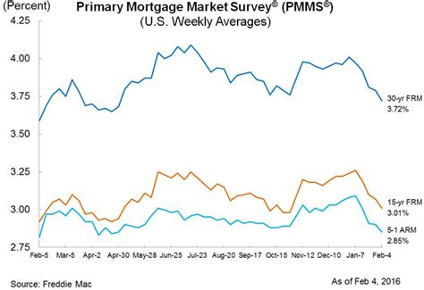 rental house mortgage rates mortgage rates drop again as buy versus rent breakeven