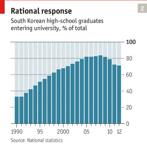 Korea Mba Fees by Education The Other Arms Race The Economist