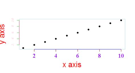 exle of x axis how to change the font size and color of x axis and y axis label in a scatterplot with plot