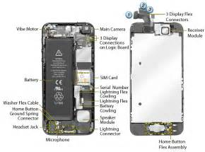 iPhone 5 Hardware Overview IT Security and Internet