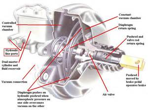 Automotive Brake System Pressure The Brake Booster How It Works In The Braking System