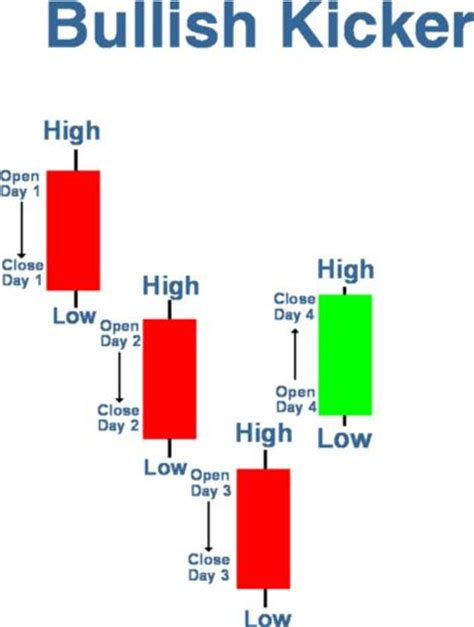 candlestick pattern game 73 best trading candlestick patterns images on pinterest