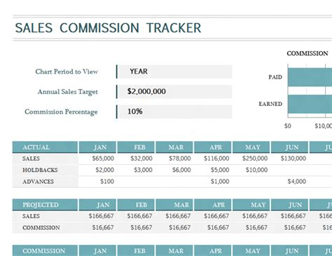 Sales Commission Report Template Excel Sales Commission Tracker Pertamini Co