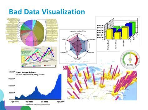best visualization data visualizationhttp www perceptualedge