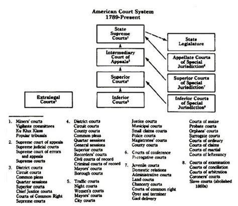 Judicial System Search Brief Overview Of The United States Judicial System