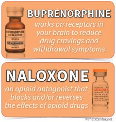 Does Rapid Detox Work For Suboxone by Common Side Effects Of Suboxone
