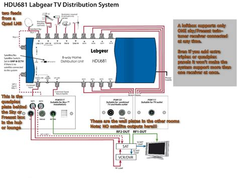 awesome sky multiroom wiring diagram ideas everything