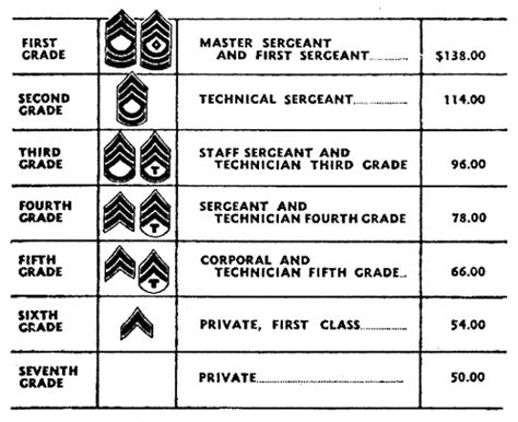 2016 military pay scale for us army navy air force 2016 military payscale chart newhairstylesformen2014 com