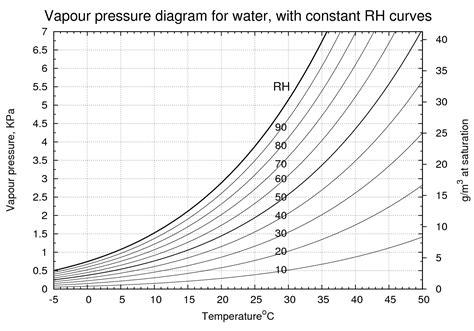 vapor pressure diagram temperature concentration diagram temperature free