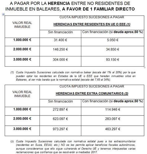 calculo del impuesto de sucesiones en murcia 2015 esquema ventaja en impuesto sucesiones compra inmueble por