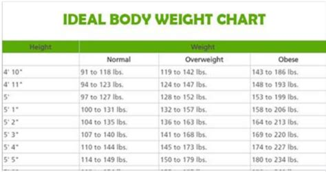 ideal weight chart this is how much you should weight according to your age