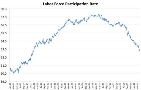 american job rate 2014 unemployment is falling for all the wrong reasons huffpost