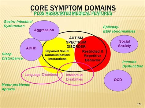 Term Papers On Autism Spectrum Disorder by Thesis On Autism Spectrum Disorder Essay Service
