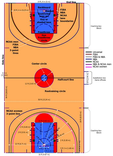 nba court diagram basketball court dimensions postema performance