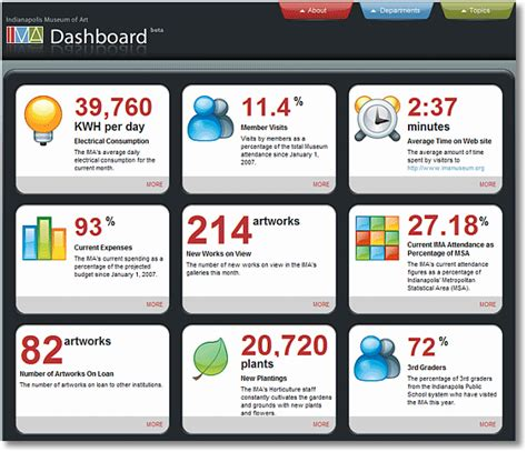 data dashboard template avoid data puke digital dashboards strategic tactical