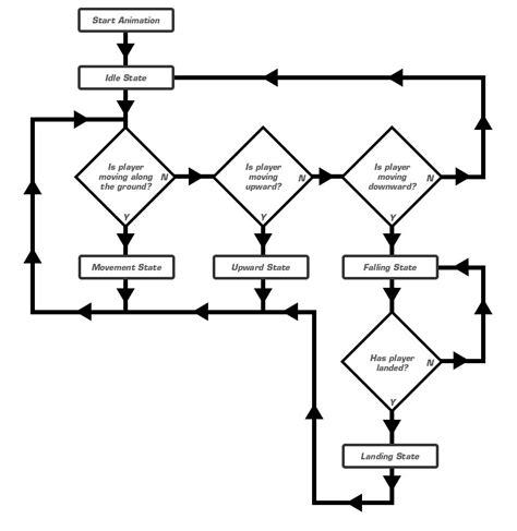 animated flowchart animated flow diagram repair wiring scheme