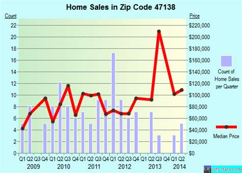 in zip code 47138 real estate home value