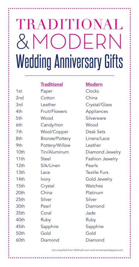 Wedding Anniversary Gifts History by Wedding Gift List Wedding Gift List Wedding Gift List