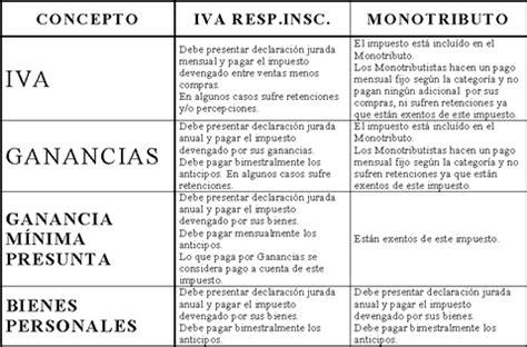 ley del iva actualizada al 2016 tarifa del impuesto iva ley del iva guatemala actualizada