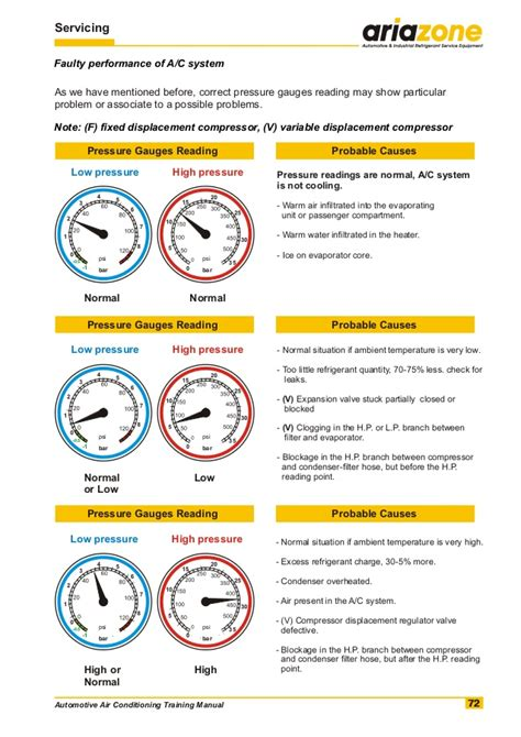 Pressure Ac automotive air conditioning manual