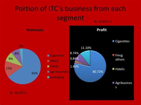 Mba In Strategic Carbon Management by Itc Strategic Management By Manpreet Singh Digital