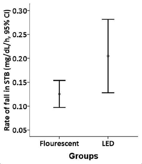 light emitting diode phototherapy for unconjugated hyperbilirubinemia in neonates 28 images