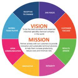 vision statement examples for business yahoo image