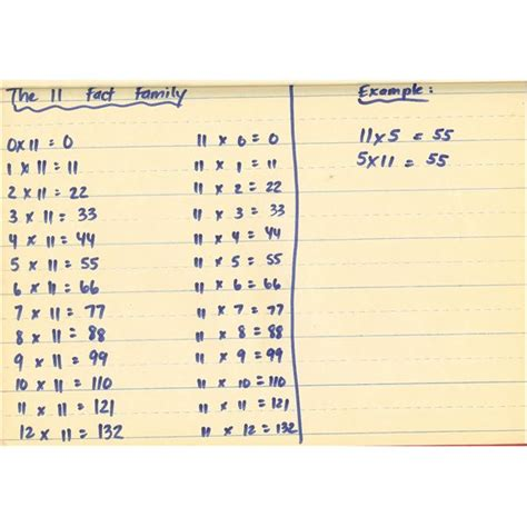 pattern rule for multiplication chart teaching multiplication facts how to use multiplication