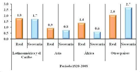 tasa de crecimiento anual compuesto wikipedia la figura 10 tasa de crecimiento anual poblaci 243 n real y
