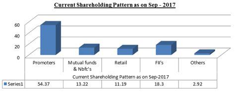 stock holding pattern balkrishna industries stock analysis share price